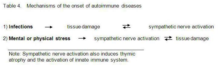 Neural control leukocyte traffic Table 4